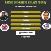 Nathan Delfouneso vs Liam Feeney h2h player stats