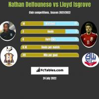 Nathan Delfouneso vs Lloyd Isgrove h2h player stats