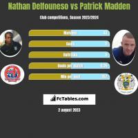 Nathan Delfouneso vs Patrick Madden h2h player stats