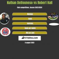 Nathan Delfouneso vs Robert Hall h2h player stats