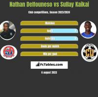 Nathan Delfouneso vs Sullay Kaikai h2h player stats
