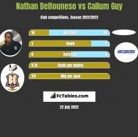 Nathan Delfouneso vs Callum Guy h2h player stats