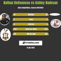 Nathan Delfouneso vs Ashley Nadesan h2h player stats