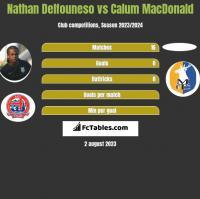 Nathan Delfouneso vs Calum MacDonald h2h player stats