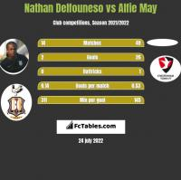 Nathan Delfouneso vs Alfie May h2h player stats