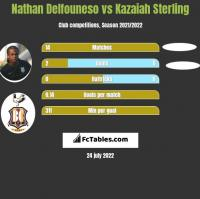 Nathan Delfouneso vs Kazaiah Sterling h2h player stats