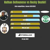 Nathan Delfouneso vs Rocky Bushiri h2h player stats