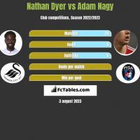 Nathan Dyer vs Adam Nagy h2h player stats