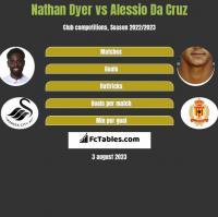 Nathan Dyer vs Alessio Da Cruz h2h player stats