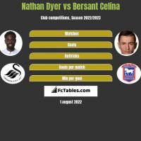 Nathan Dyer vs Bersant Celina h2h player stats