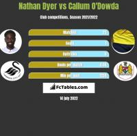 Nathan Dyer vs Callum O'Dowda h2h player stats