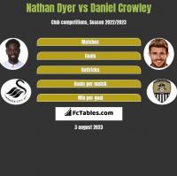 Nathan Dyer vs Daniel Crowley h2h player stats