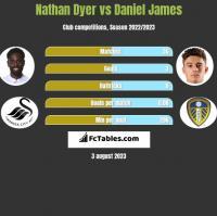Nathan Dyer vs Daniel James h2h player stats