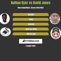 Nathan Dyer vs David Jones h2h player stats