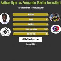 Nathan Dyer vs Fernando Martin Forestieri h2h player stats