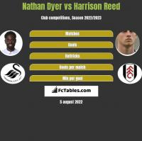 Nathan Dyer vs Harrison Reed h2h player stats