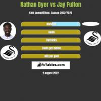 Nathan Dyer vs Jay Fulton h2h player stats