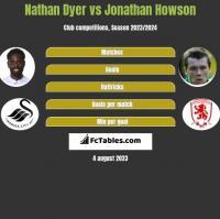 Nathan Dyer vs Jonathan Howson h2h player stats