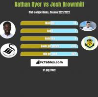 Nathan Dyer vs Josh Brownhill h2h player stats