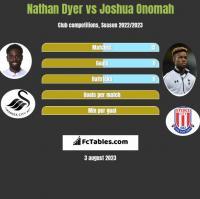 Nathan Dyer vs Joshua Onomah h2h player stats