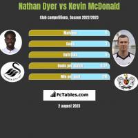 Nathan Dyer vs Kevin McDonald h2h player stats