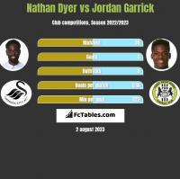 Nathan Dyer vs Jordan Garrick h2h player stats