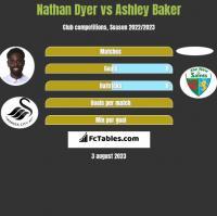 Nathan Dyer vs Ashley Baker h2h player stats