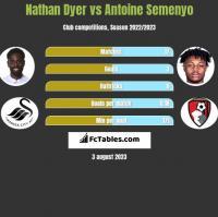 Nathan Dyer vs Antoine Semenyo h2h player stats
