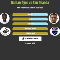Nathan Dyer vs Yan Dhanda h2h player stats