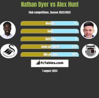 Nathan Dyer vs Alex Hunt h2h player stats