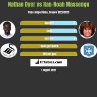 Nathan Dyer vs Han-Noah Massengo h2h player stats