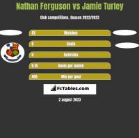 Nathan Ferguson vs Jamie Turley h2h player stats