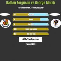 Nathan Ferguson vs George Marsh h2h player stats