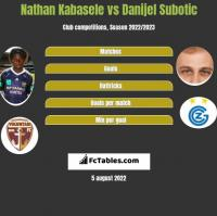 Nathan Kabasele vs Danijel Subotic h2h player stats
