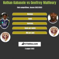 Nathan Kabasele vs Geoffrey Malfleury h2h player stats