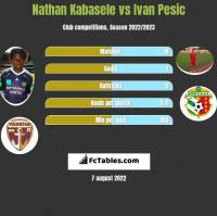 Nathan Kabasele vs Ivan Pesic h2h player stats