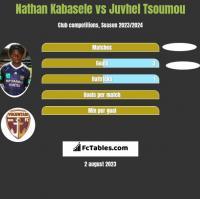 Nathan Kabasele vs Juvhel Tsoumou h2h player stats