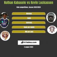 Nathan Kabasele vs Kevin Luckassen h2h player stats