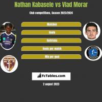 Nathan Kabasele vs Vlad Morar h2h player stats