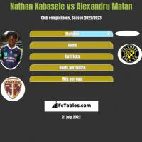 Nathan Kabasele vs Alexandru Matan h2h player stats