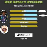 Nathan Kabasele vs Stefan Blanaru h2h player stats