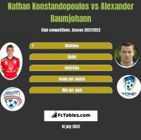 Nathan Konstandopoulos vs Alexander Baumjohann h2h player stats