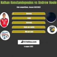 Nathan Konstandopoulos vs Andrew Hoole h2h player stats