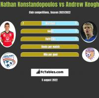 Nathan Konstandopoulos vs Andrew Keogh h2h player stats