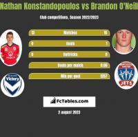 Nathan Konstandopoulos vs Brandon O'Neill h2h player stats