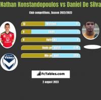 Nathan Konstandopoulos vs Daniel De Silva h2h player stats