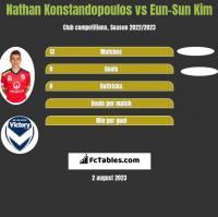 Nathan Konstandopoulos vs Eun-Sun Kim h2h player stats