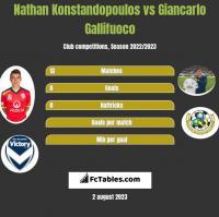 Nathan Konstandopoulos vs Giancarlo Gallifuoco h2h player stats