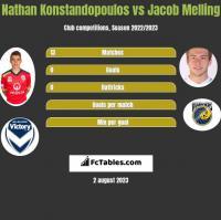 Nathan Konstandopoulos vs Jacob Melling h2h player stats