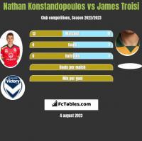 Nathan Konstandopoulos vs James Troisi h2h player stats